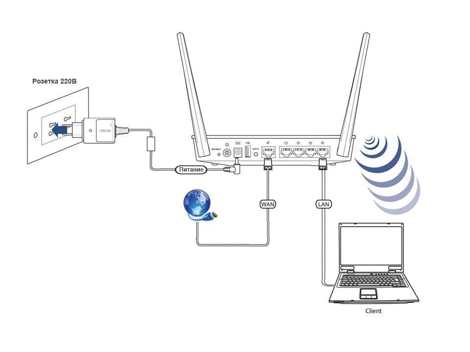 Подключение и настройка роутера ASUS